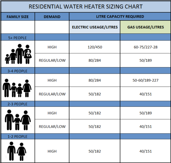 residential water heater sizes